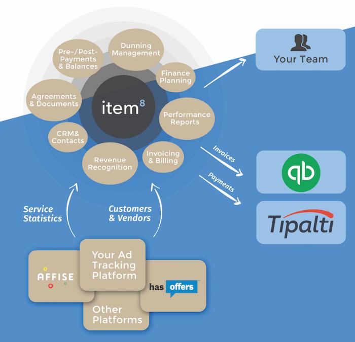 item Scheme