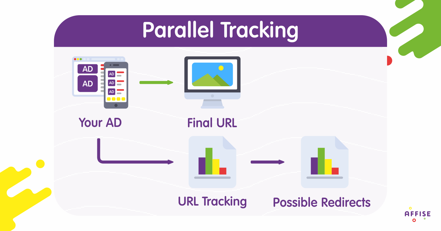 How to Enable Google Ads (AdWords) Parallel Tracking at Affise