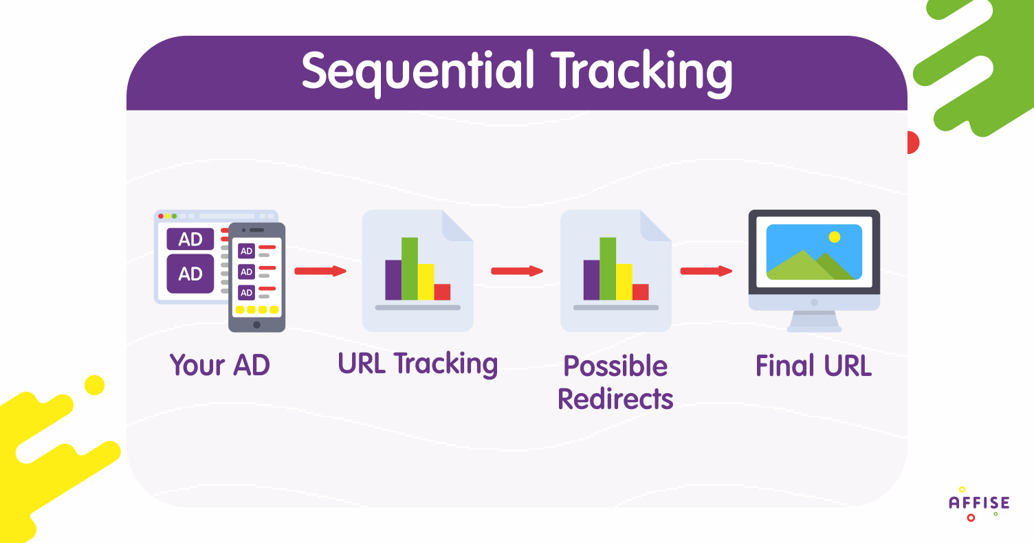 How to set up Parallel Tracking in Google Ads (AdWords)