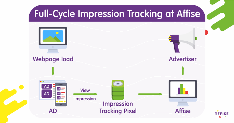 Announcing Full-Cycle Impression Tracking