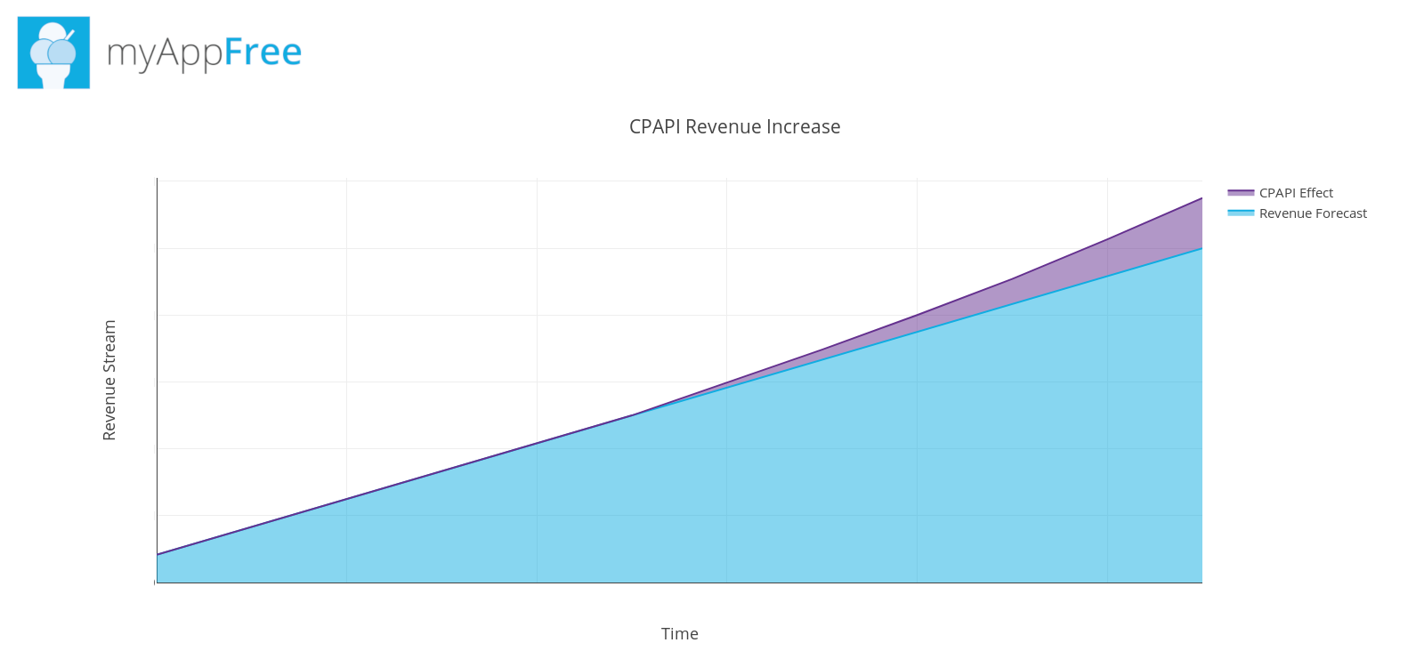 How MyAppFree Increases Profits with CPAPI by Affise