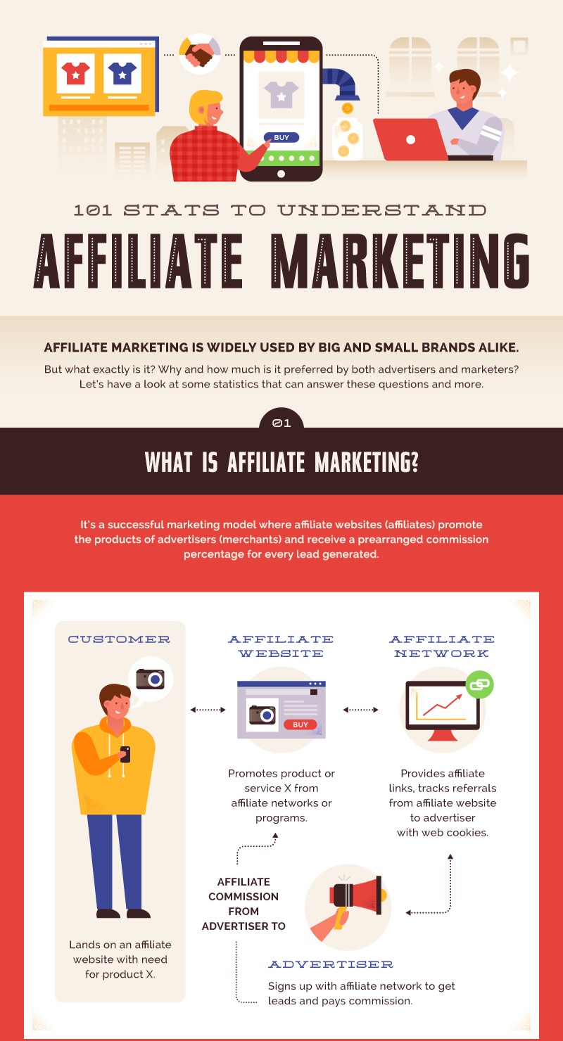 Benefits of Running an Affiliate Program