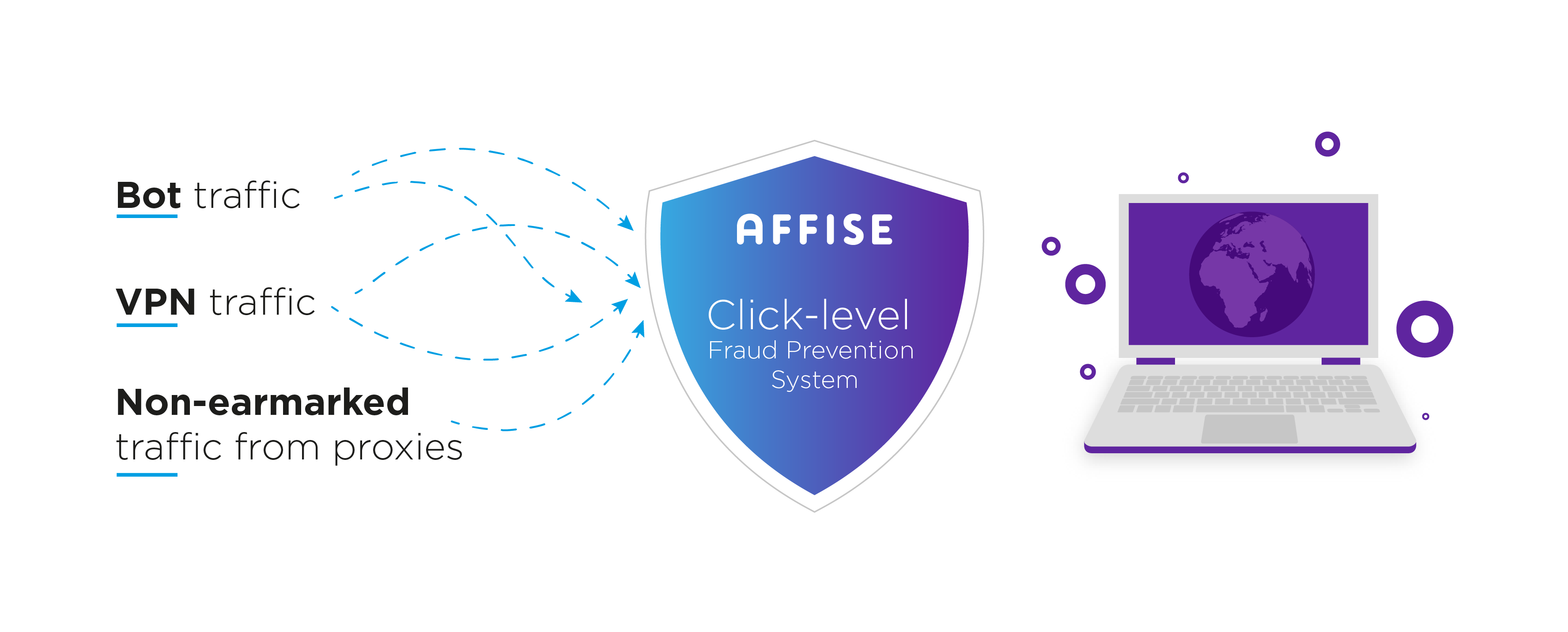 Affise Releases Click-Level Fraud Prevention Tool