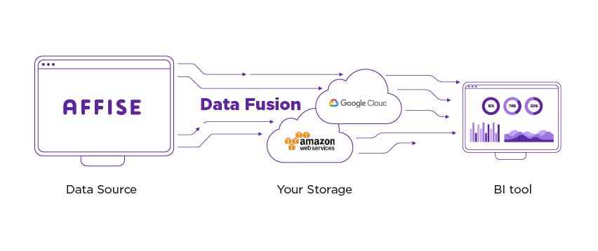 Affise enters BI era with Data Fusion