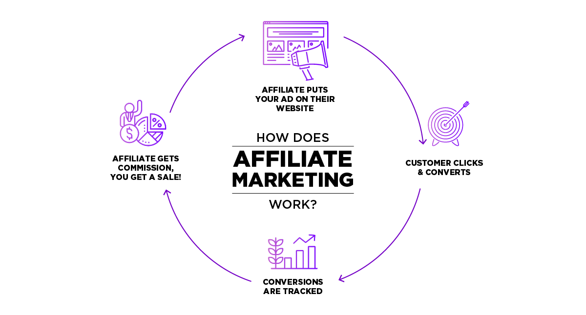 6 Reasons Why You Should Use Affiliate Marketing For Lead Generation