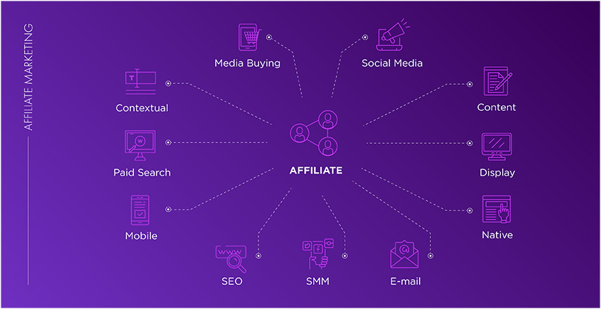 Most Effective Affiliate Marketing Paid & Organic Traffic Sources for 2021