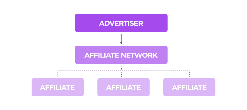 Step-by-Step Guide on How to Create an Affiliate Network