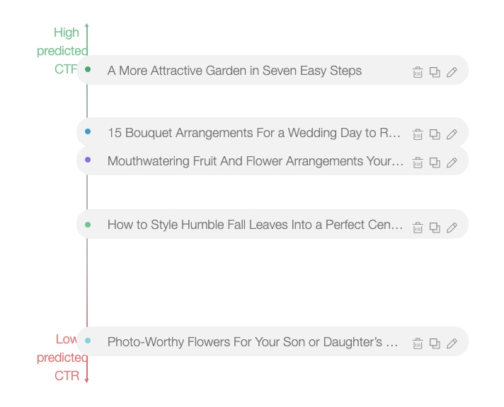 Ad Campaign Best Practices: An Analysis of Millions of Native Ads Across Editorial Sites