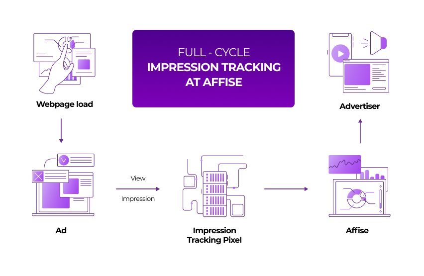 Pixel vs. Postback: Which Tracking Method to Choose in 2021?