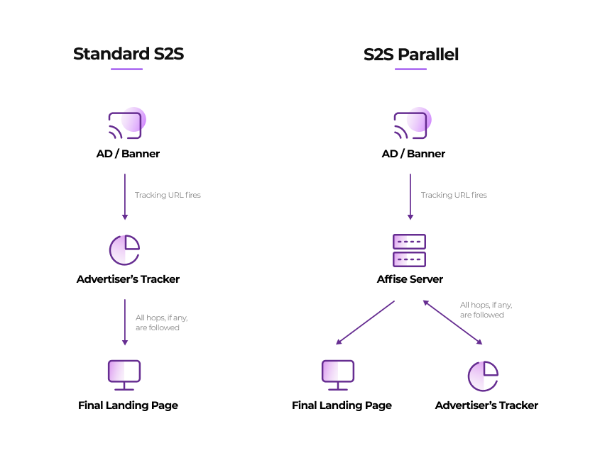 Affise releases server parallel tracking