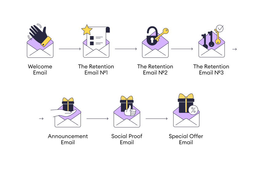 The Guide to Nurturing Partner Leads with Email Marketing